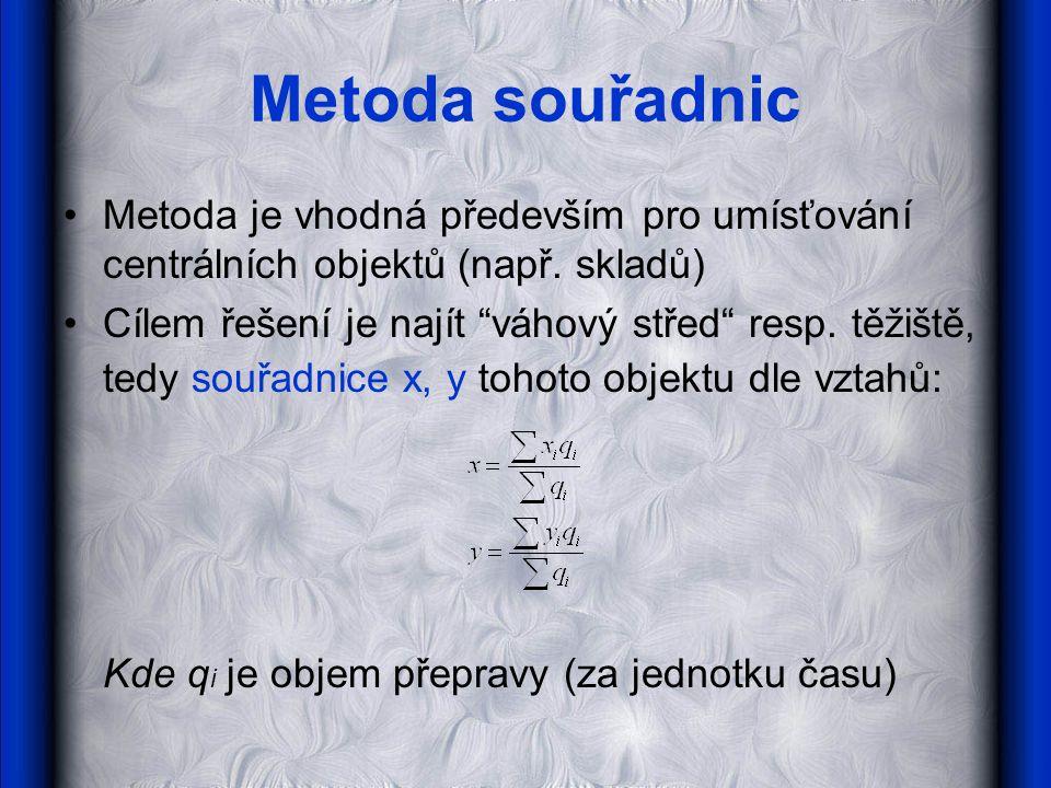 Metoda souřadnic •Metoda je vhodná především pro umísťování centrálních objektů (např.