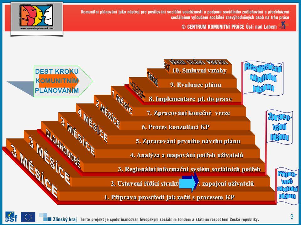 3 DEST KROKŮ KOMUNITNÍM PLÁNOVÁNÍM 1. Příprava prostředí jak začít s procesem KP 1. Příprava prostředí jak začít s procesem KP 2. Ustavení řídící stru