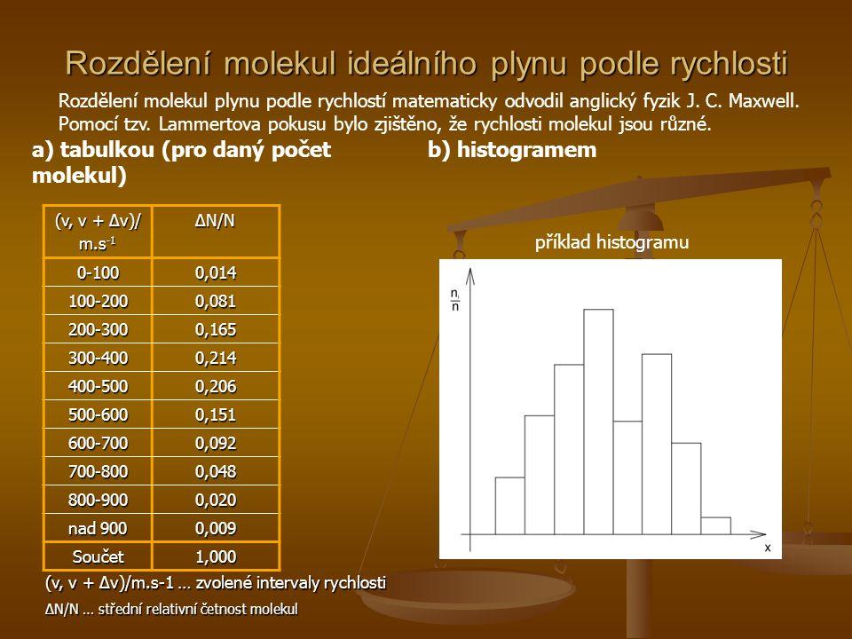 Střední kvadratická rychlost  Okamžitá rychlost molekul plynu je náhodná veličina, proto se také mění kinetická energie posuvného pohybu jednotlivých molekul  Srážky jsou pružné, proto je vnitřní kinetická energie E k konstantní  Na každou molekulu plynu připadá střední kinetická energie E k /N, kde N je počet molekul  Zavádíme pojem střední kvadratická rychlost, značíme ji a je to statistická veličina, která vyjadřuje rychlost, jíž by se měly pohybovat všechny molekuly při nezměněné celkové vnitřní kinetické energii soustavy, vypočítáme ji ze vzorce:  Boltzmannova konstanta k≈ 1,38·10 -23 J·K -1 ·mol -1, T termodynamická teplota plynu a m 0 hmotnost jedné molekuly