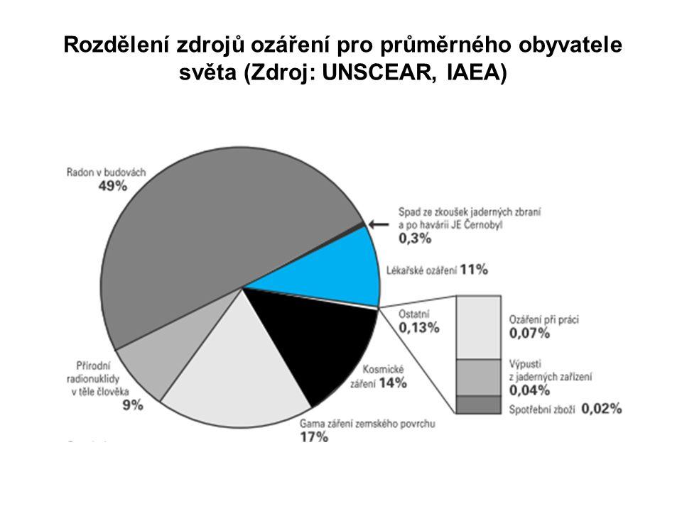Rozdělení zdrojů ozáření pro průměrného obyvatele světa (Zdroj: UNSCEAR, IAEA)