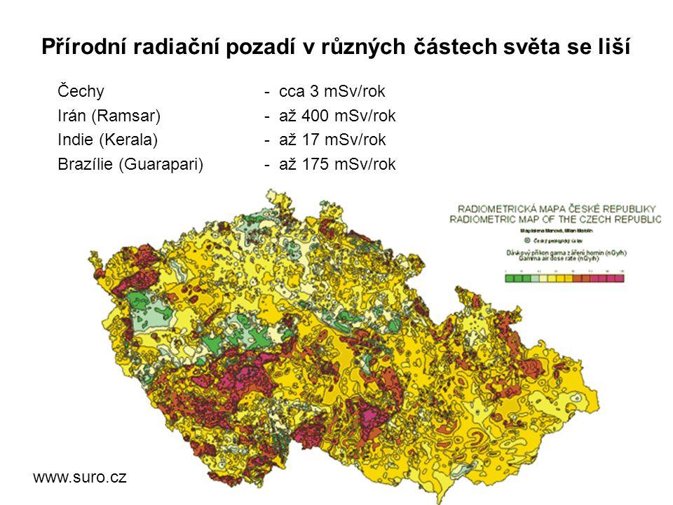 Přírodní radiační pozadí v různých částech světa se liší Čechy - cca 3 mSv/rok Irán (Ramsar) - až 400 mSv/rok Indie (Kerala) - až 17 mSv/rok Brazílie