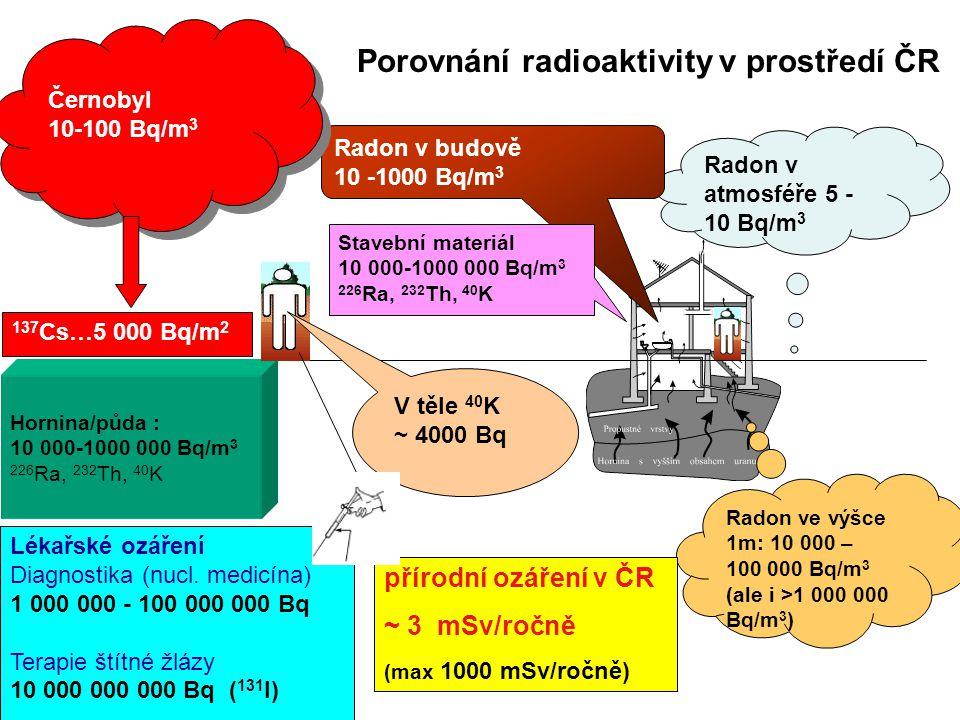 Porovnání radioaktivity v prostředí ČR Radon v atmosféře 5 - 10 Bq/m 3 Radon v budově 10 -1000 Bq/m 3 Hornina/půda : 10 000-1000 000 Bq/m 3 226 Ra, 23
