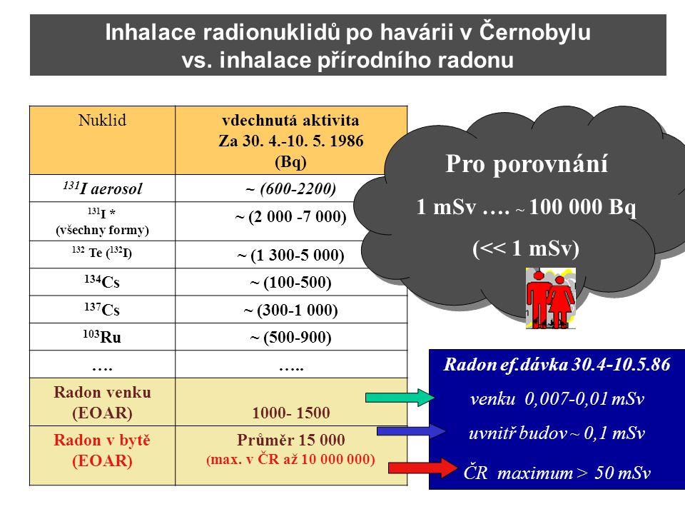 Nuklidvdechnutá aktivita Za 30. 4.-10. 5. 1986 (Bq) 131 I aerosol~ (600-2200) 131 I * (všechny formy) ~ (2 000 -7 000) 132 Te ( 132 I) ~ (1 300-5 000)