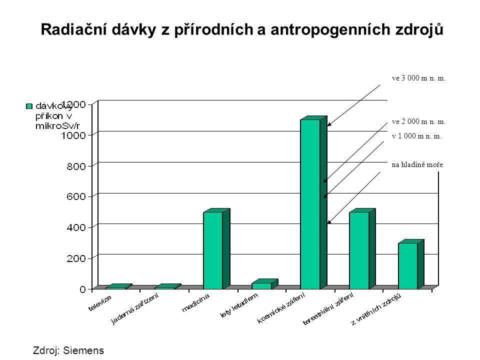 Radiační dávky z přírodních a antropogenních zdrojů Zdroj: Siemens ve 3 000 m n. m. ve 2 000 m n. m. v 1 000 m n. m. na hladině moře
