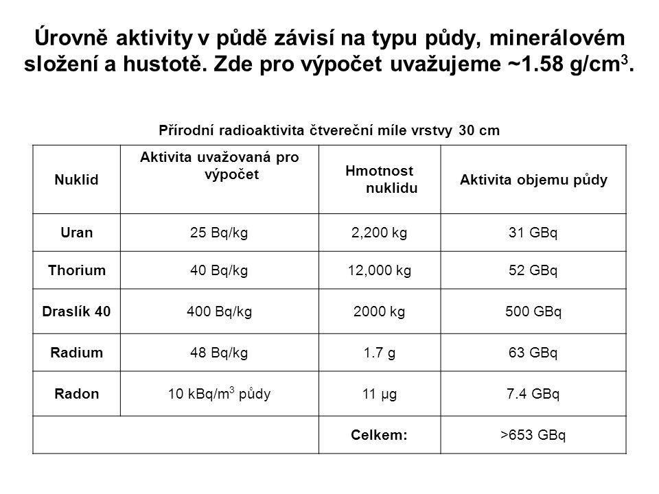 Úrovně aktivity v půdě závisí na typu půdy, minerálovém složení a hustotě. Zde pro výpočet uvažujeme ~1.58 g/cm 3. Přírodní radioaktivita čtvereční mí