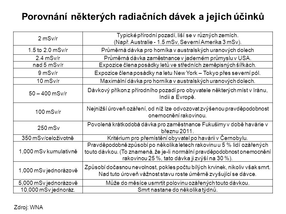 Porovnání některých radiačních dávek a jejich účinků 2 mSv/r Typické přírodní pozadí, liší se v různých zemích. (Např. Australie - 1.5 mSv, Severní Am