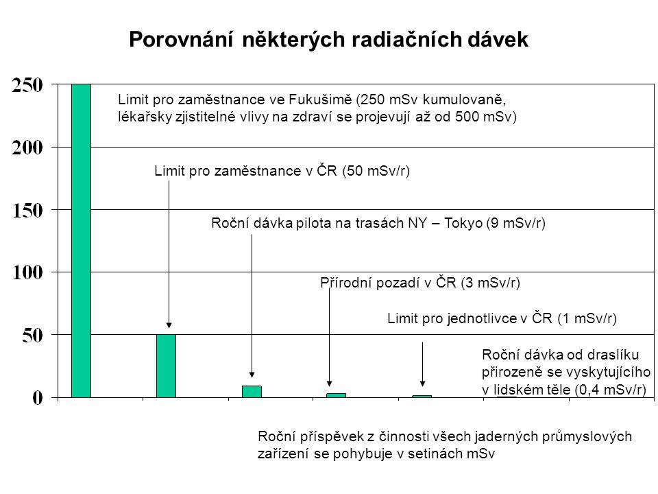 Porovnání některých radiačních dávek Limit pro zaměstnance ve Fukušimě (250 mSv kumulovaně, lékařsky zjistitelné vlivy na zdraví se projevují až od 50