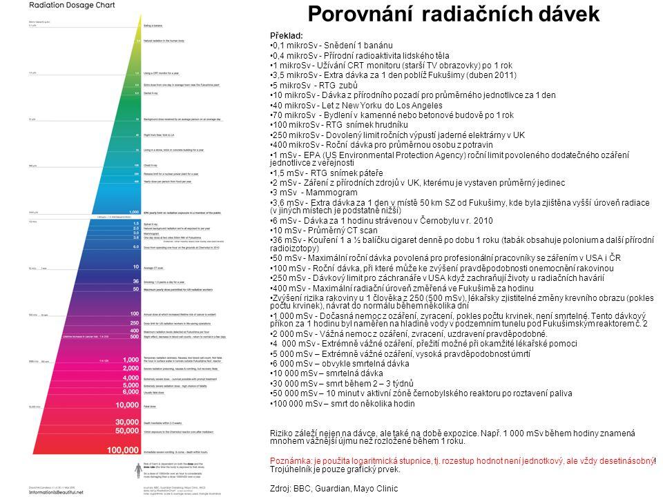 Porovnání radiačních dávek Překlad: •0,1 mikroSv - Snědení 1 banánu •0,4 mikroSv - Přírodní radioaktivita lidského těla •1 mikroSv - Užívání CRT monit
