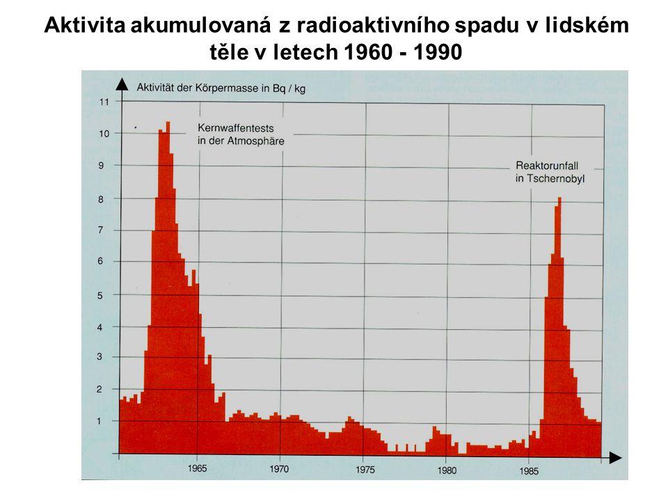 Aktivita akumulovaná z radioaktivního spadu v lidském těle v letech 1960 - 1990 B