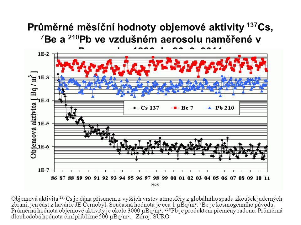 Průměrné měsíční hodnoty objemové aktivity 137 Cs, 7 Be a 210 Pb ve vzdušném aerosolu naměřené v Praze od r. 1986 do 20. 3. 2011 Objemová aktivita 137