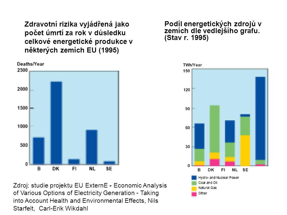 Zdravotní rizika vyjádřená jako počet úmrtí za rok v důsledku celkové energetické produkce v některých zemích EU (1995) Podíl energetických zdrojů v z