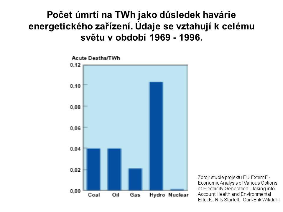 Počet úmrtí na TWh jako důsledek havárie energetického zařízení. Údaje se vztahují k celému světu v období 1969 - 1996. Zdroj: studie projektu EU Exte