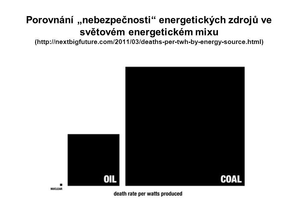 """Porovnání """"nebezpečnosti"""" energetických zdrojů ve světovém energetickém mixu (http://nextbigfuture.com/2011/03/deaths-per-twh-by-energy-source.html)"""