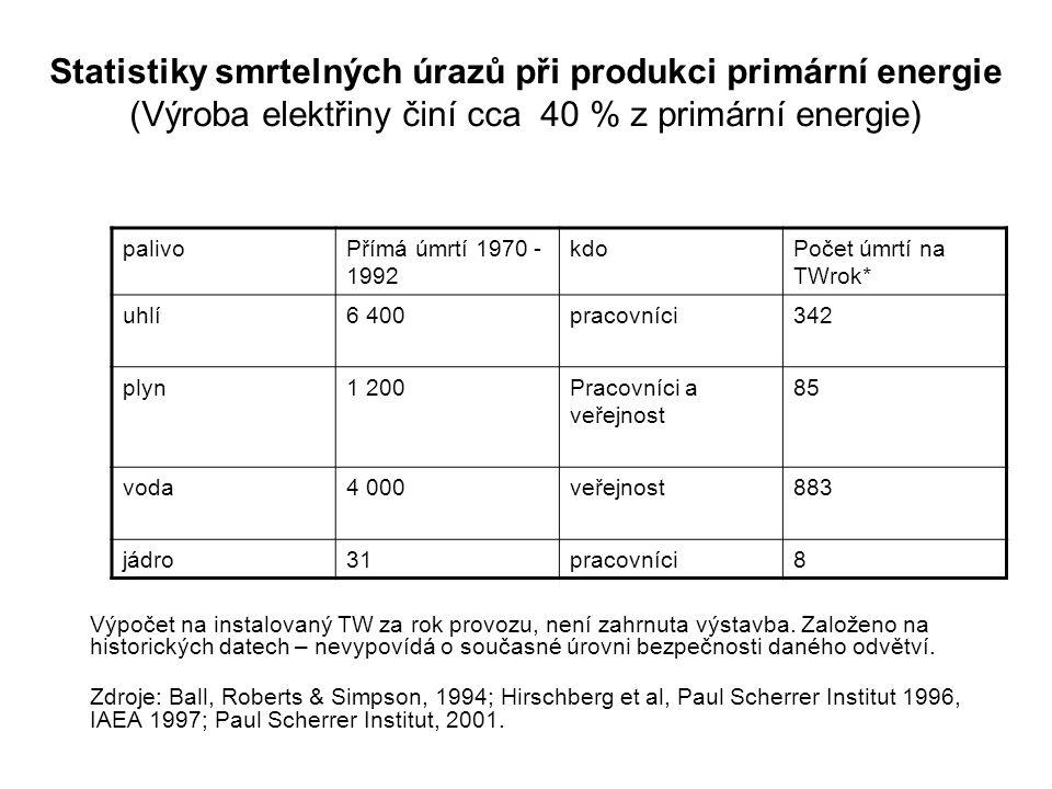 Statistiky smrtelných úrazů při produkci primární energie (Výroba elektřiny činí cca 40 % z primární energie) Výpočet na instalovaný TW za rok provozu