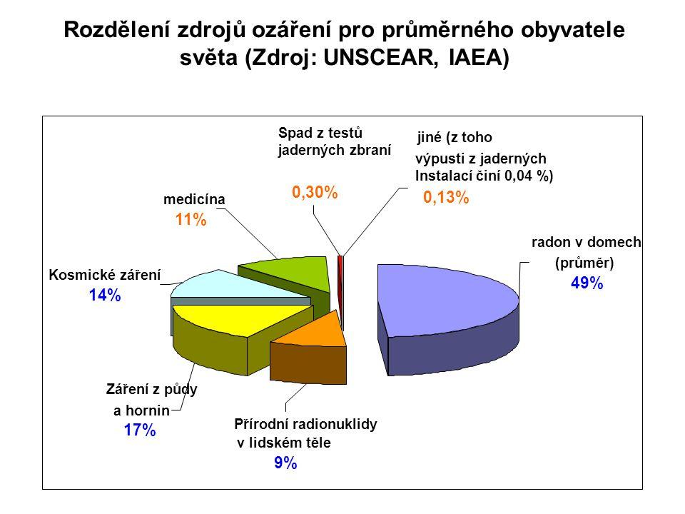 Rozdělení zdrojů ozáření pro průměrného obyvatele světa (Zdroj: UNSCEAR, IAEA) Spad z testů jaderných zbraní 0,30% jiné (z toho výpusti z jaderných In