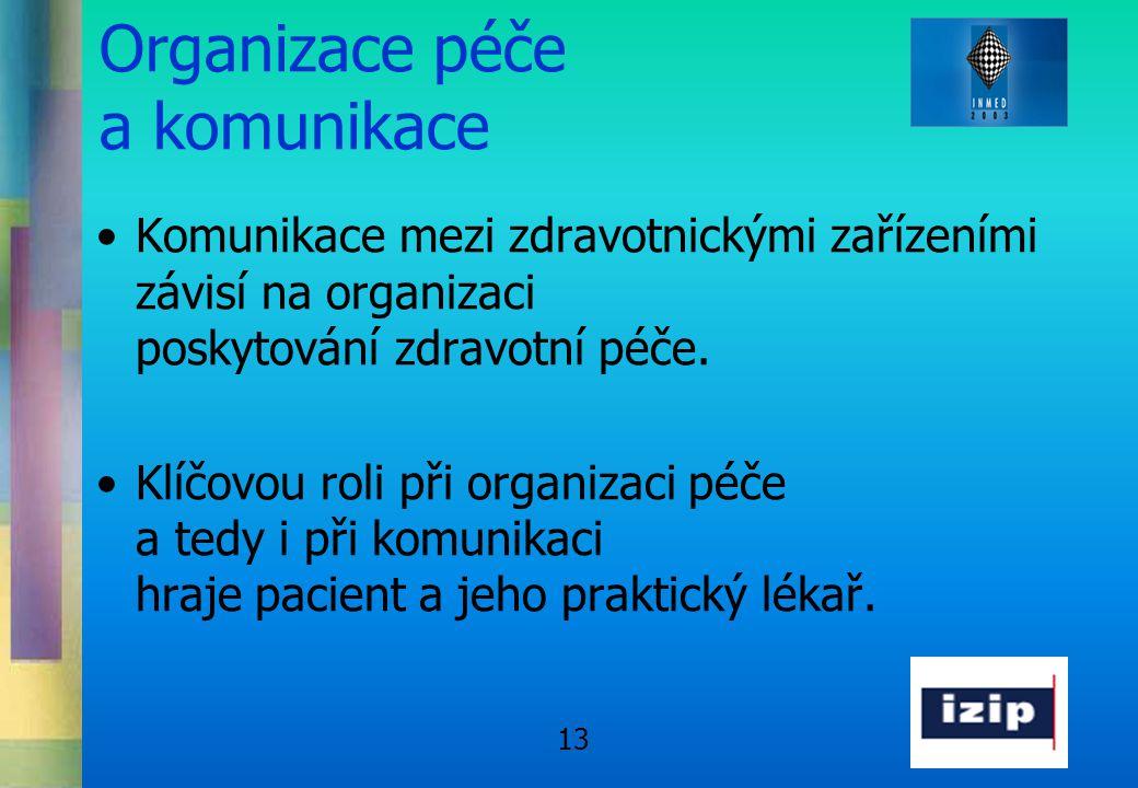 13 Organizace péče a komunikace •Komunikace mezi zdravotnickými zařízeními závisí na organizaci poskytování zdravotní péče. •Klíčovou roli při organiz