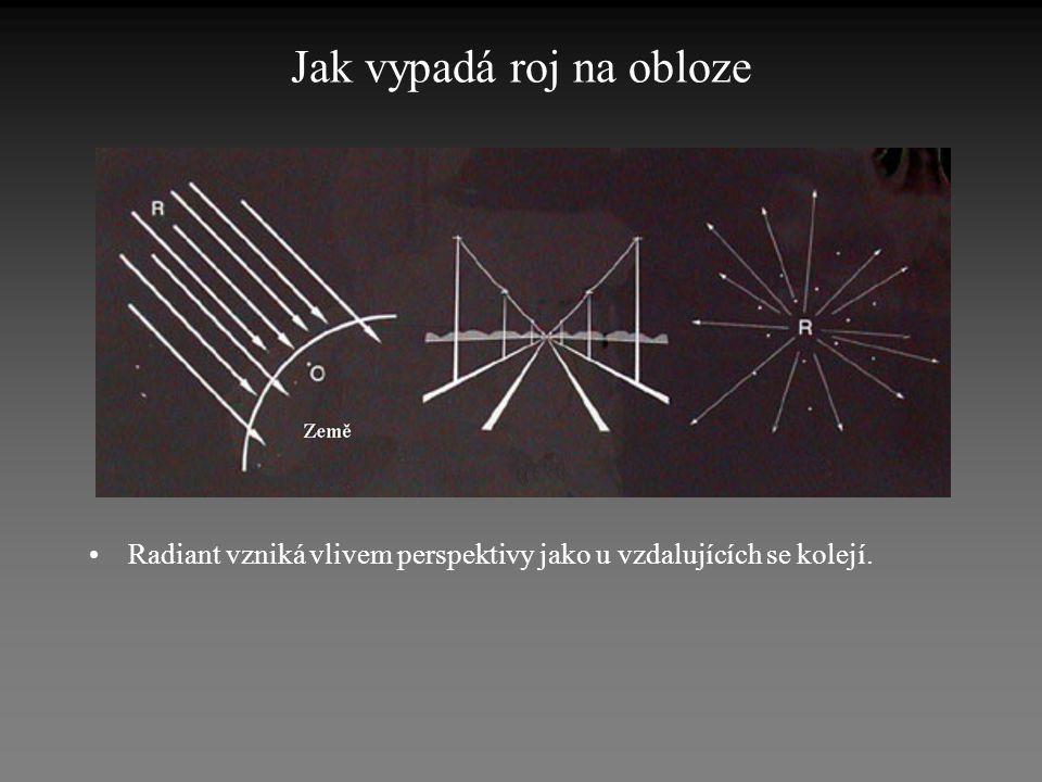 Jak vypadá roj na obloze •Radiant vzniká vlivem perspektivy jako u vzdalujících se kolejí.
