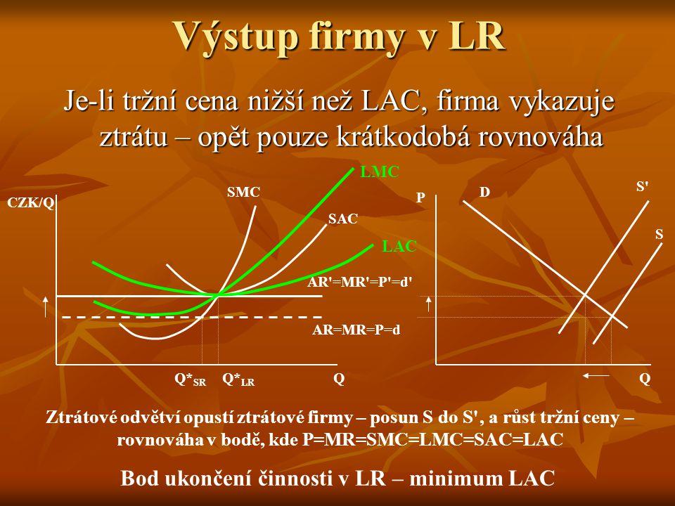 Výstup firmy v LR Je-li tržní cena vyšší než LAC, firma dosahuje ekonomického zisku – pouze krátkodobá rovnováha Q* LR Q CZK/Q SMC SAC AR'=MR'=P'=d' L