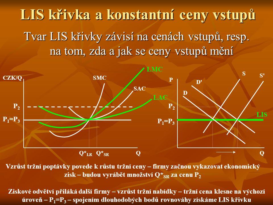 Nabídka doko. odvětví v LR Nabídka odvětví = množina dlouhodobých rovnovážných bodů odvětví = množina průsečíků posunující se tržní poptávky a krátkod
