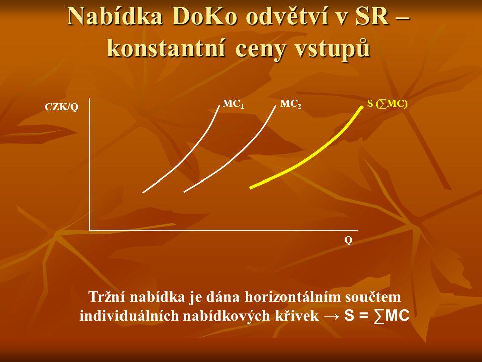 Nabídka firmy v SR Q1Q1 Q2Q2 CZK/Q SMC SAC AR=MR=P=d AVC AR'=MR'=P'=d' S D D'D' Q P Q 1 – optimum při ceně P, firma dosahuje maximálního ekonomického