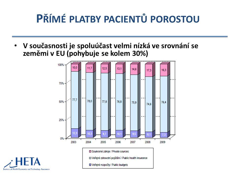 P ŘÍMÉ PLATBY PACIENTŮ POROSTOU • V současnosti je spoluúčast velmi nízká ve srovnání se zeměmi v EU (pohybuje se kolem 30%)