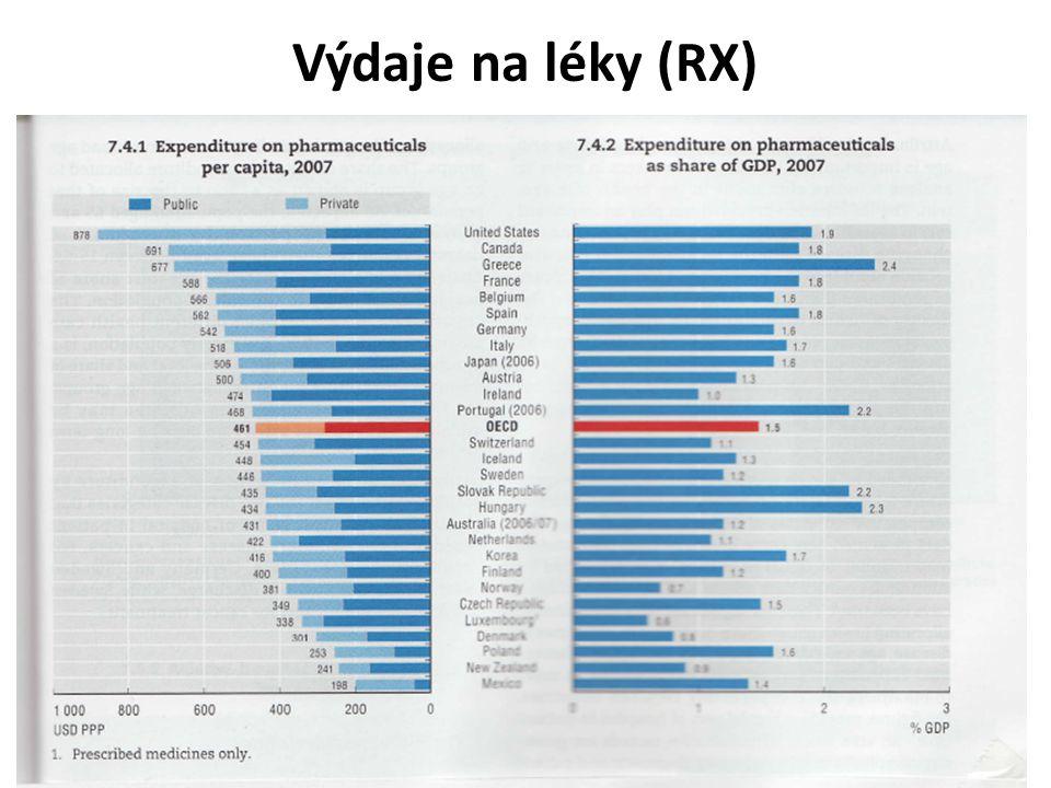 Výdaje na léky (RX)
