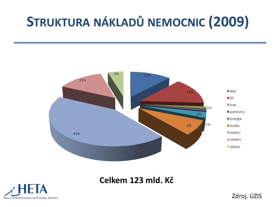 S TRUKTURA NÁKLADŮ NEMOCNIC (2009) Zdroj. ÚZIS Celkem 123 mld. Kč