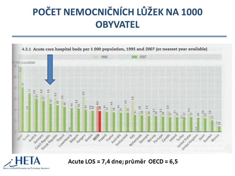 POČET NEMOCNIČNÍCH LŮŽEK NA 1000 OBYVATEL Acute LOS = 7,4 dne; průměr OECD = 6,5
