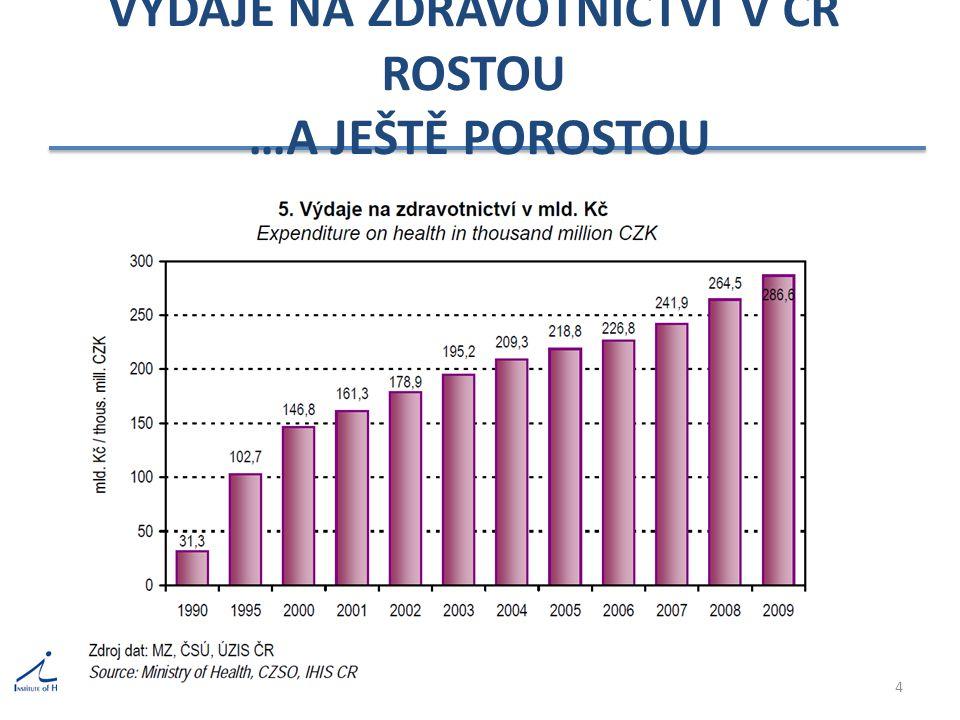 VÝDAJE NA ZDRAVOTNICTVÍ V ČR ROSTOU …A JEŠTĚ POROSTOU 4