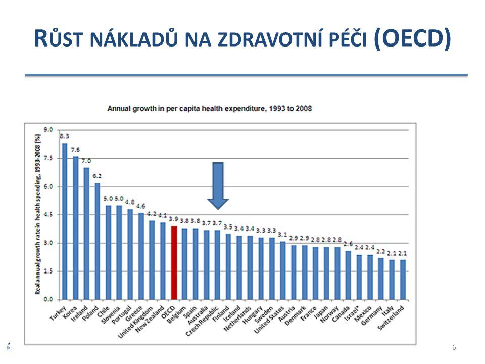 R ŮST NÁKLADŮ NA ZDRAVOTNÍ PÉČI (OECD) 6