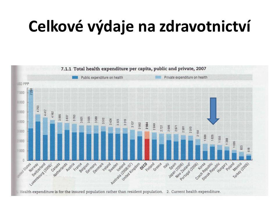PODÍL LÉKŮ NA CELKOVÝCH VÝDAJÍCH OECD 2008