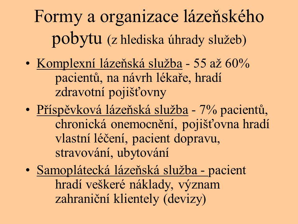 Formy a organizace lázeňského pobytu (z hlediska úhrady služeb) •Komplexní lázeňská služba - 55 až 60% pacientů, na návrh lékaře, hradí zdravotní poji