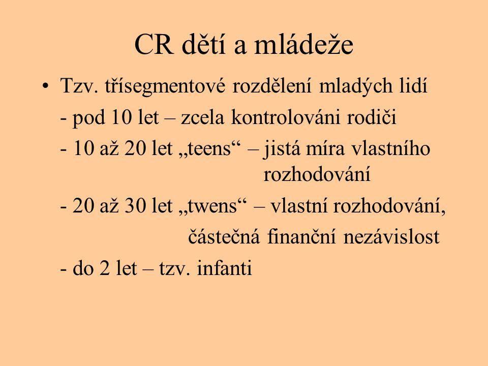 •Organizace mládežnické turistiky: - Bitej (Mez.kancelář pro CR a výměnu mládeže) - IYHF (Mez.