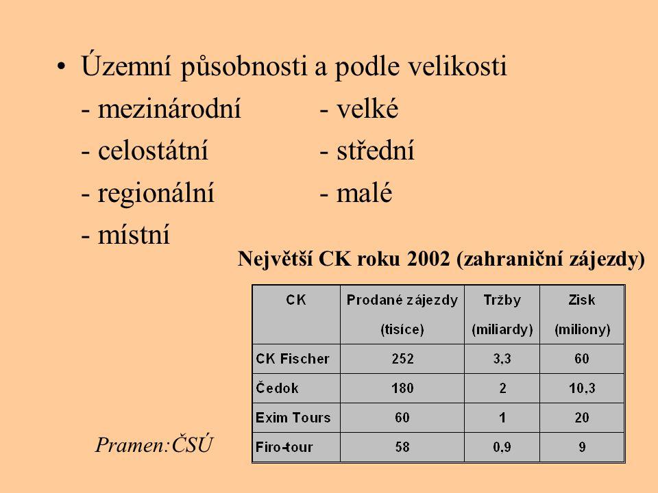 •Územní působnosti a podle velikosti - mezinárodní- velké - celostátní- střední - regionální- malé - místní Největší CK roku 2002 (zahraniční zájezdy)