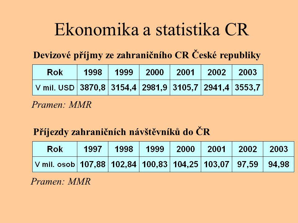Ekonomika a statistika CR Devizové příjmy ze zahraničního CR České republiky Pramen: MMR Příjezdy zahraničních návštěvníků do ČR Pramen: MMR