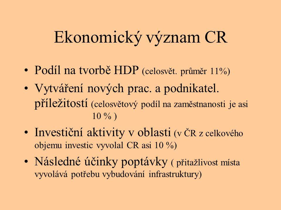 Ekonomický význam CR •Podíl na tvorbě HDP (celosvět. průměr 11%) •Vytváření nových prac. a podnikatel. příležitostí (celosvětový podíl na zaměstnanost