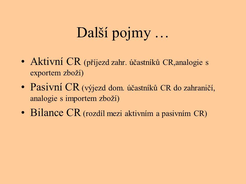Další pojmy … •Aktivní CR (příjezd zahr. účastníků CR,analogie s exportem zboží) •Pasivní CR (výjezd dom. účastníků CR do zahraničí, analogie s import