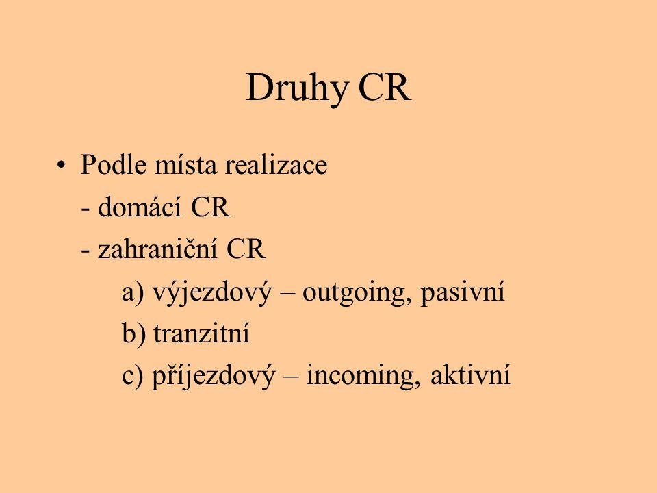 Druhy CR •Podle místa realizace - domácí CR - zahraniční CR a) výjezdový – outgoing, pasivní b) tranzitní c) příjezdový – incoming, aktivní