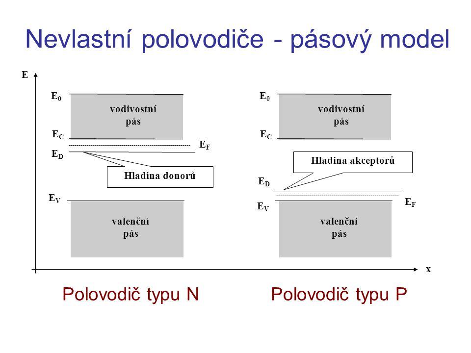Nevlastní polovodiče - pásový model Polovodič typu N Polovodič typu P vodivostní pás valenční pás EFEF ECEC EVEV EDED Hladina donorů E0E0 vodivostní p