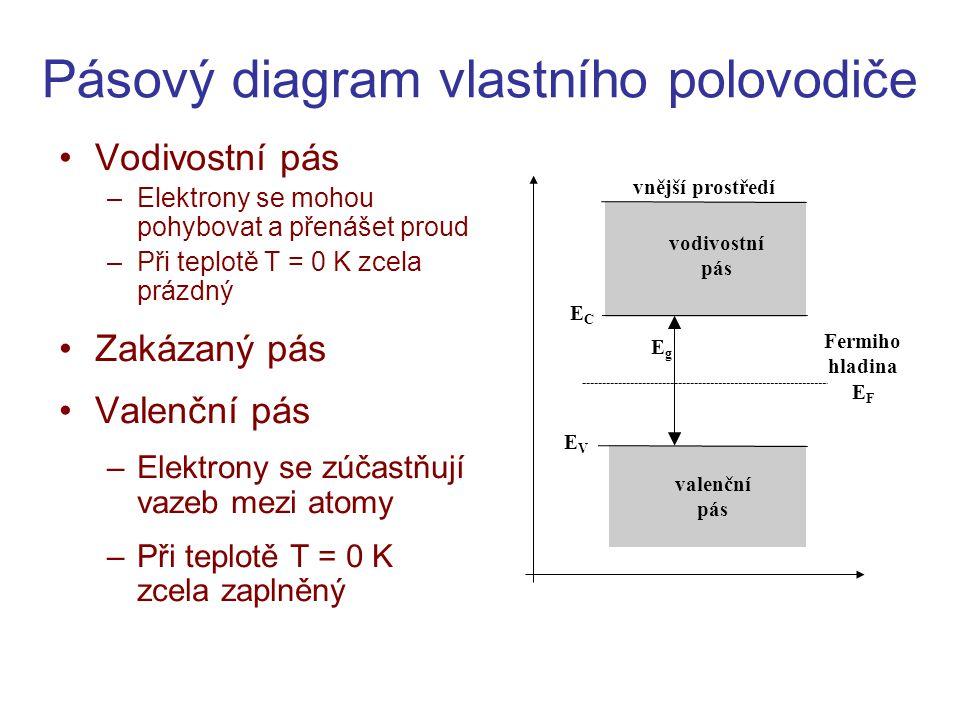 Pásový diagram vlastního polovodiče •Vodivostní pás –Elektrony se mohou pohybovat a přenášet proud –Při teplotě T = 0 K zcela prázdný •Zakázaný pás •V