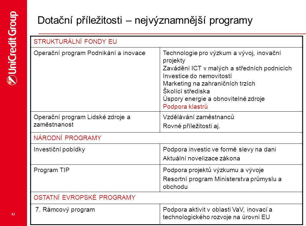 17 STRUKTURÁLNÍ FONDY EU Operační program Podnikání a inovaceTechnologie pro výzkum a vývoj, inovační projekty Zavádění ICT v malých a středních podni