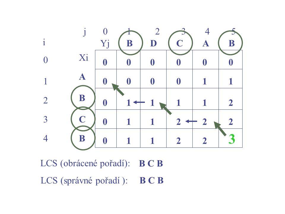 j 0 1 2 3 4 5 0 1 2 3 4 i Xi A B C YjBBACD 0 0 00000 0 0 0 10001 1211 112 1 22 1122 3 B B C B LCS (obrácené pořadí): LCS (správné pořadí ):B C B