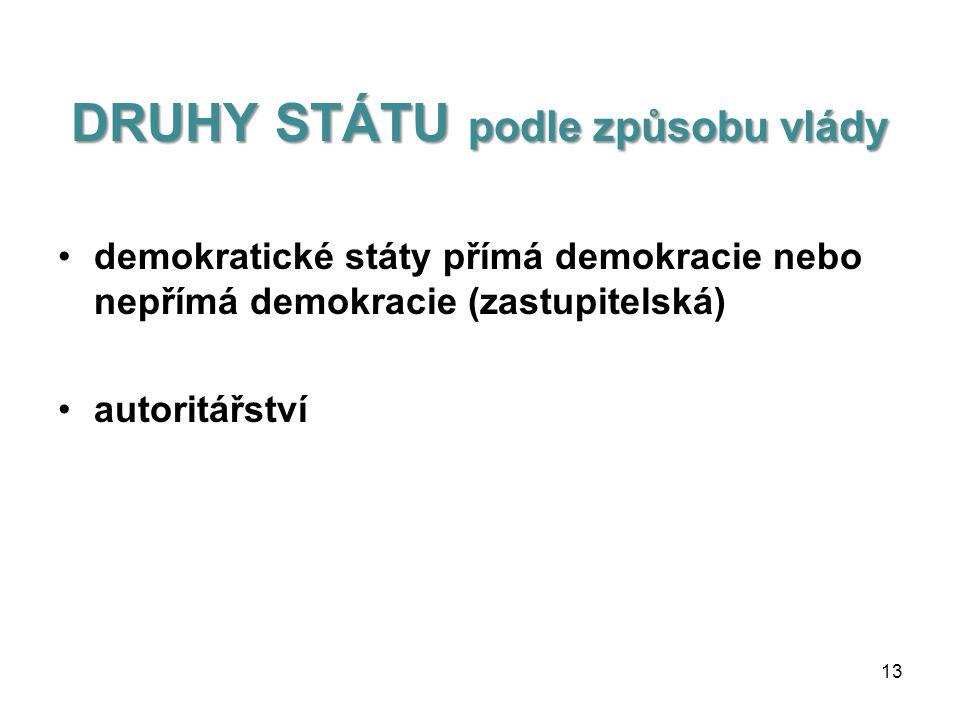 DRUHY STÁTU podle hlavy státu •teokracie •monarchie •republika 12