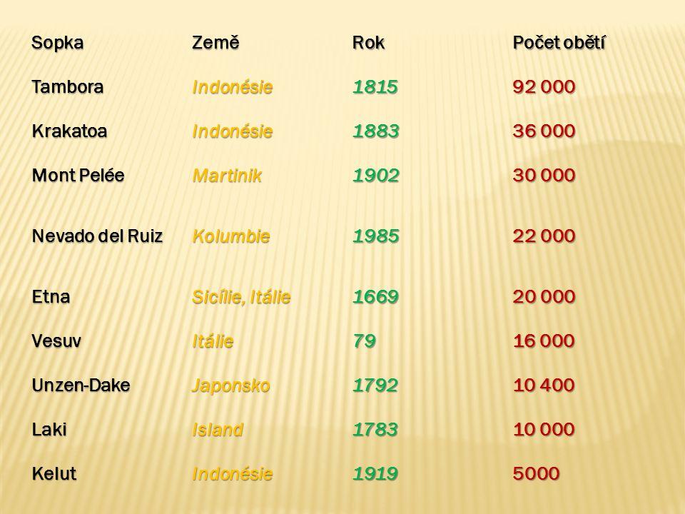 SopkaZeměRok Počet obětí TamboraIndonésie1815 92 000 KrakatoaIndonésie1883 36 000 Mont Pelée Martinik1902 30 000 Nevado del Ruiz Kolumbie1985 22 000 E