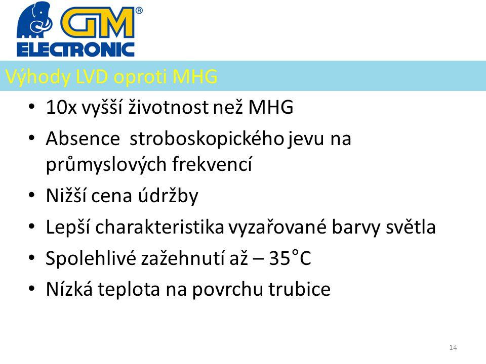 Výhody LVD oproti MHG • 10x vyšší životnost než MHG • Absence stroboskopického jevu na průmyslových frekvencí • Nižší cena údržby • Lepší charakterist