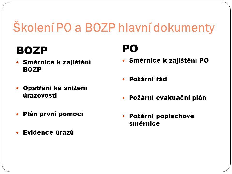 Školení PO a BOZP hlavní dokumenty BOZP  Směrnice k zajištění BOZP  Opatření ke snížení úrazovosti  Plán první pomoci  Evidence úrazů PO  Směrnic