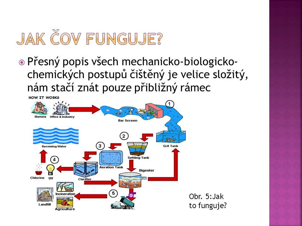  Přesný popis všech mechanicko-biologicko- chemických postupů čištěný je velice složitý, nám stačí znát pouze přibližný rámec Obr. 5:Jak to funguje?