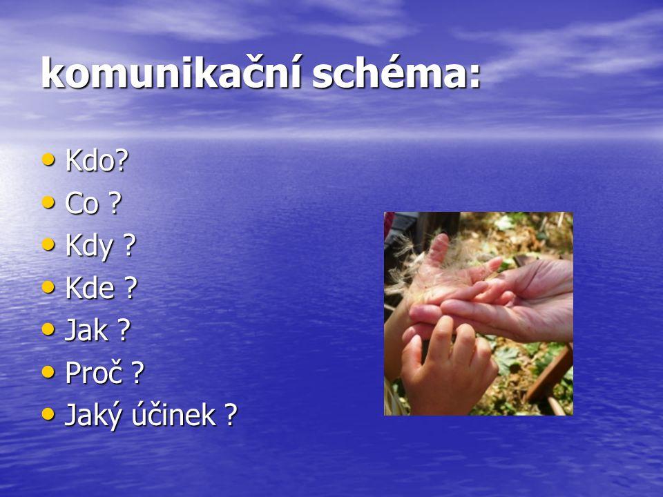 komunikační schéma: • učitel a žáci • výklad učiva • ve vyučovací hodině • ve třídě • prezentací • vysvětlení učiva • porozumění učivu • Kdo.