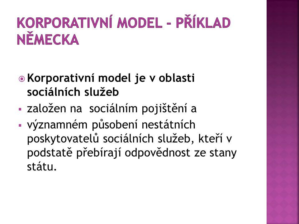  Korporativní model je v oblasti sociálních služeb  založen na sociálním pojištění a  významném působení nestátních poskytovatelů sociálních služeb