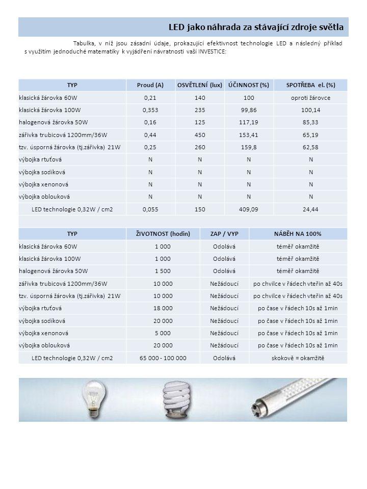 LED jako náhrada za stávající zdroje světla Rozdíl v nákladech v tomto jednoduchém příkladu je dokonce vyšší než samotná pořizovací cena za 4 ks LED žárovky z naší nabídky LB35.
